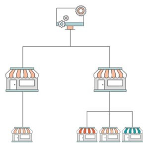 Websites, Stores, Store Views