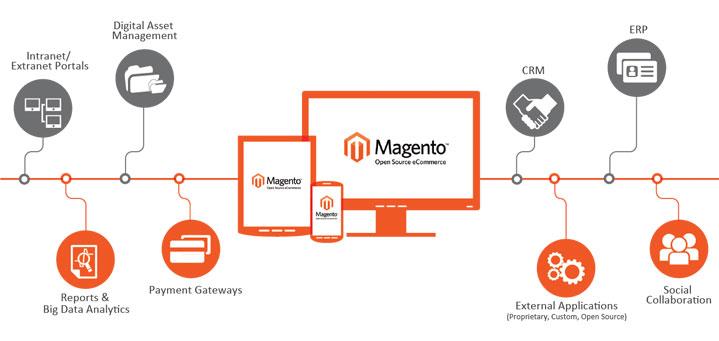 Integrazione Magento con i sistemi gestionali esterni - [Guest Post]