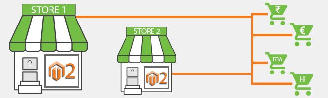 Come configurare il multistore in Magento 2