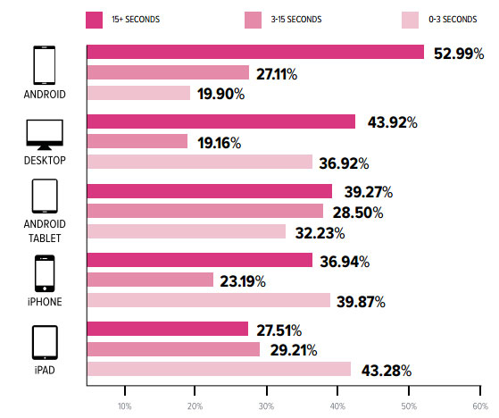 Mobile  Consumer Device preference
